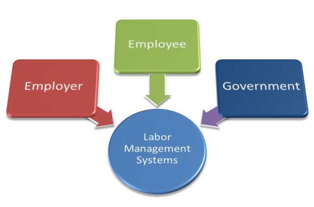 labour relations assignment